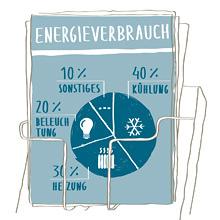 Naturschutzbund: Infografik zum umweltfreundlichen Einkaufen